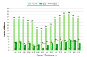 Palos Verdes Real Estate chart September 2019 showing active, pending and sold Palos Verdes homes 90274 and 90275.